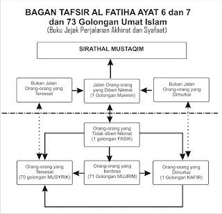 73 golongan umat Islam berdasarkan perbuatannya (bag 1)