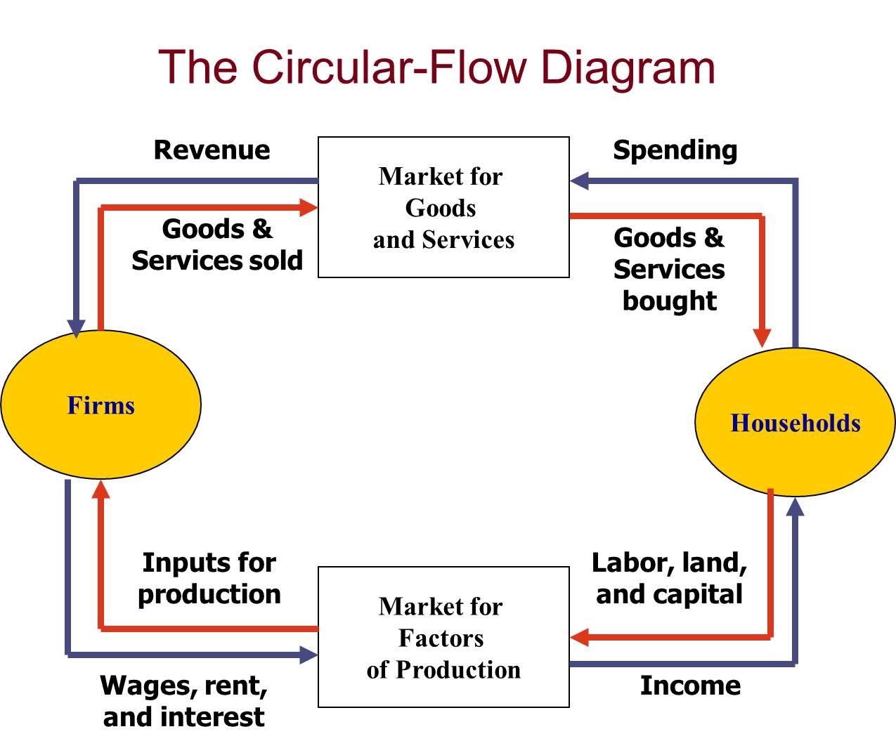 the circular flow diagram is a 1973 porsche 914 wiring visit to study ekonomi mikro pengantar