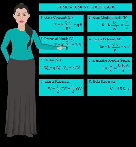 Listrik Statis (Pengertian, Rumus, 7 Contoh, Penerapan)