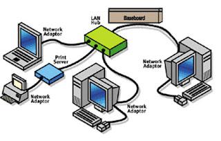 Pengertian Jaringan Berkabel | Manfaat Jaringan Berkabel |Kelebihan dan Kekurangan Jaringan Berkabel| Kelebihan Jaringan Berkabel | Kekurangan Jaringan Berkabel
