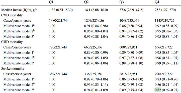図:乳製品と脳卒中死亡率