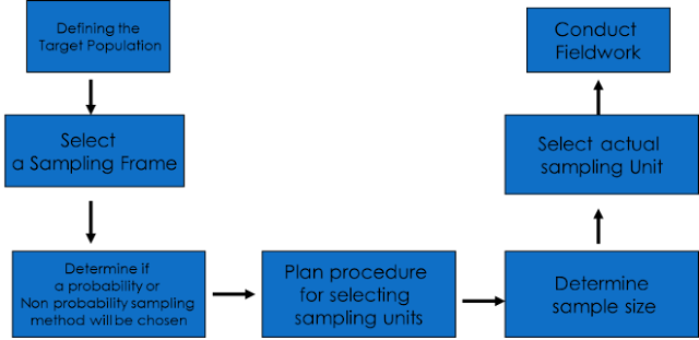 Stages in selection of a sample