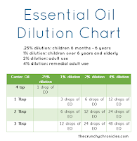 Dilution chart for Essential Oils - On Woodland Road Young Living Essential Oils