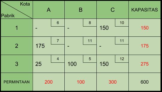 Tabel Transportasi VAM 4