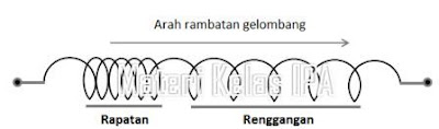 Gambar gelombang longitudinal