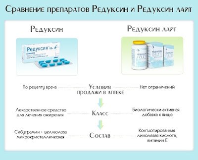 химический состав средств похудения