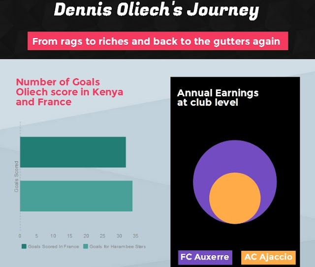 Dennis Oliech's journey from rags to riches and back to the gutters again