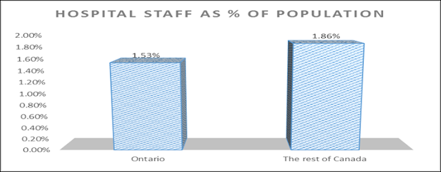hospital staffing in Canada