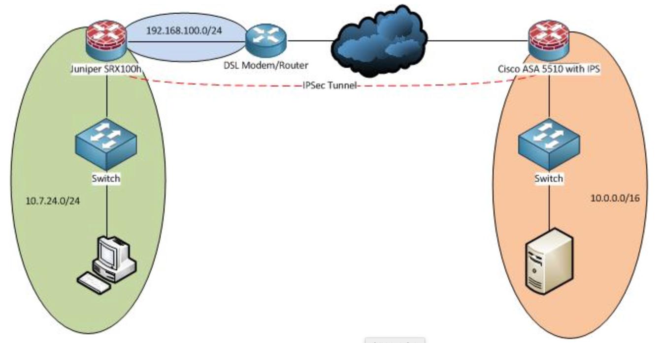 Policy Based Vpn Between Juniper Srx And Cisco Asa Networks Baseline Switch Symbols Fig 11