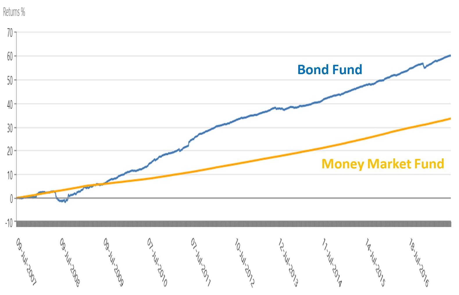 High Level Rules: 48) Money Market Fund vs Bond Fund