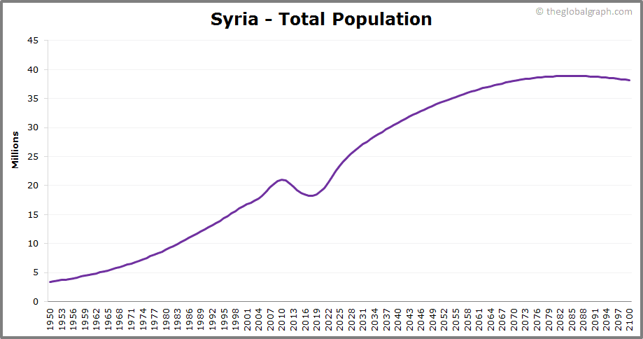 Syria  Total Population Trend