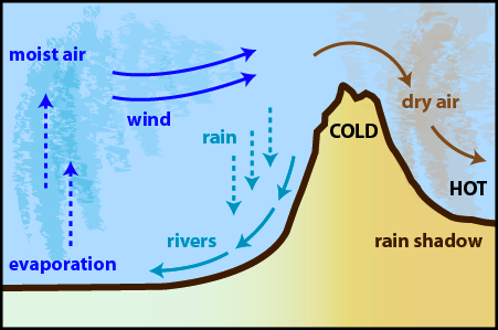 sahara desert heat diagram ural mountains: weather processes and clouds heat diagram