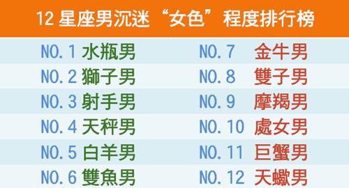 """12星座男沉迷""""女色""""程度排行榜"""