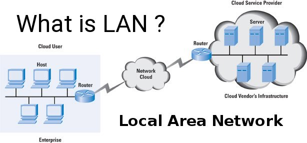 What is LAN (Local Area Network) ?
