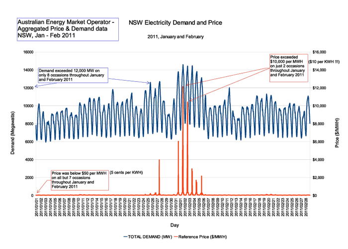 NSW electricity price spikes, January and February 2011