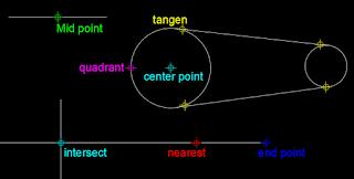 fungsi object snap autocad,kotak dialog object snap