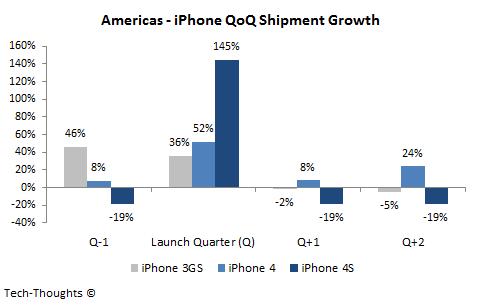 Americas iPhone QoQ Shipment Growth