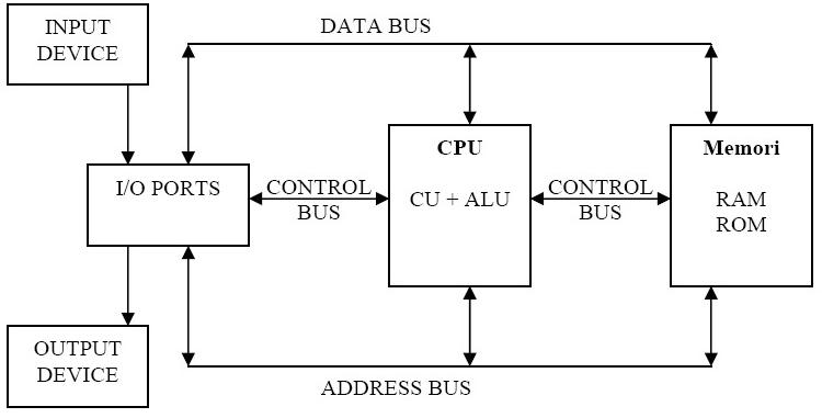 Struktur-Komputer