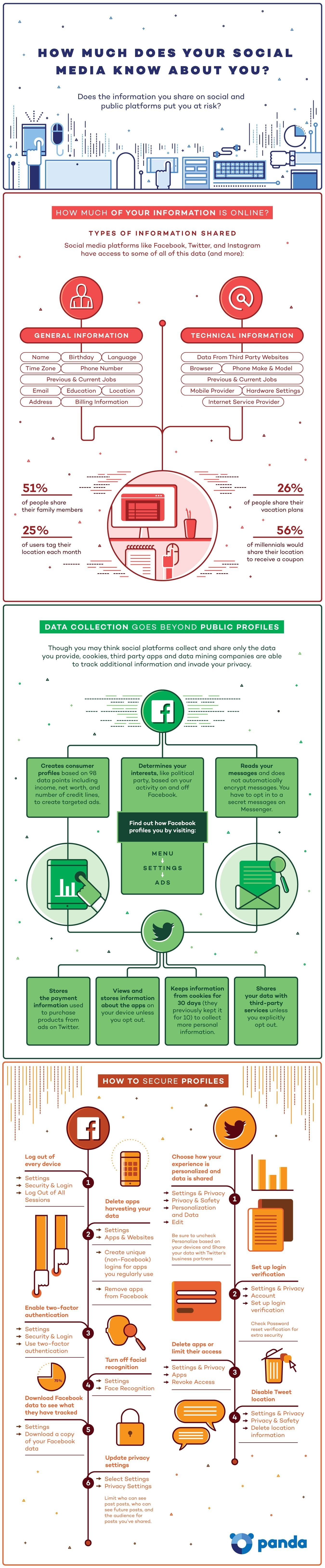 How Much Does Social Media Know About You - #infographic
