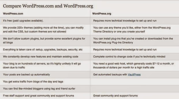 WordPress.com Vs. WordPress.org : eAskme