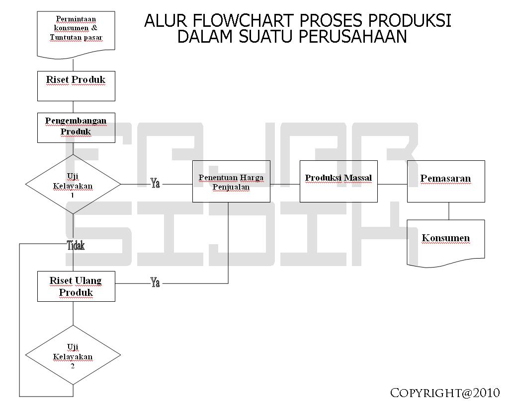 Flowchart Proses Produksi Suatu Perusahaan