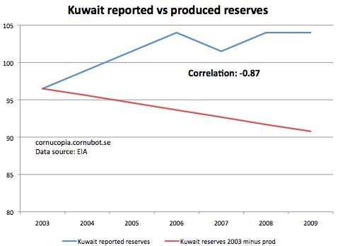 Irans oljeaffarer minskar