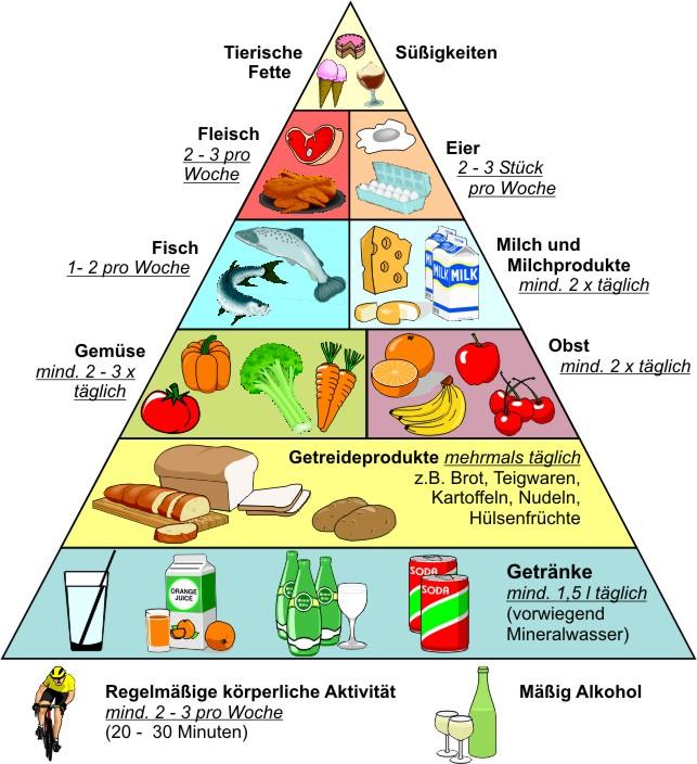 Was ist die Ernährung von