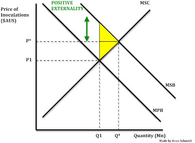 The externalities involved with market failure economics essay