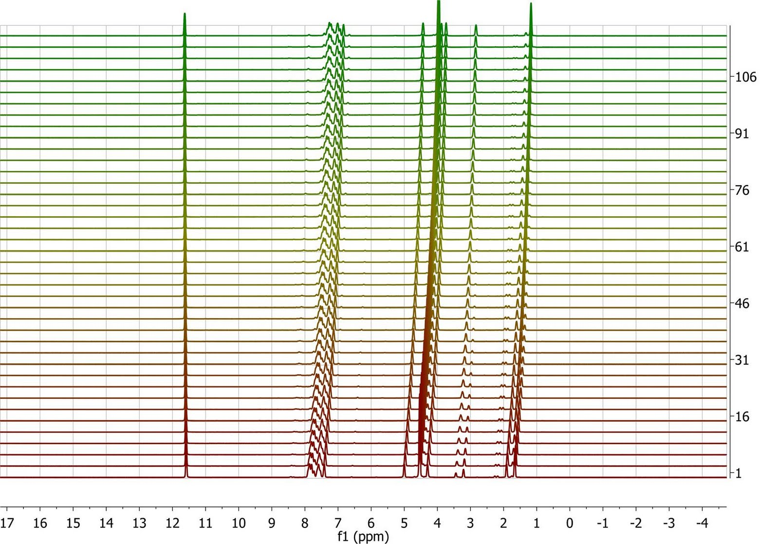 Nmrysis Processing And Prediction Alignment Of Nmr Spectra Part V Reaction Monitoring I