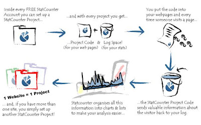 Statcounter working process
