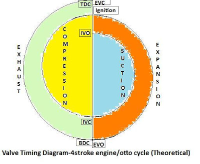 Knowledge base Valve Timing Diagram of Four Stroke Engine / Otto Cycle
