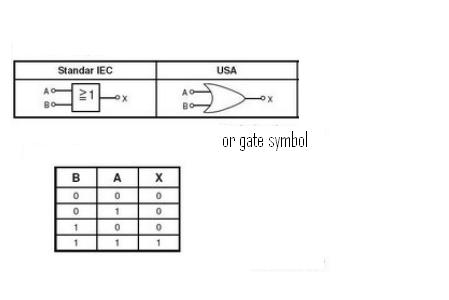 function of or gate digital logic picture of good electronic circuit