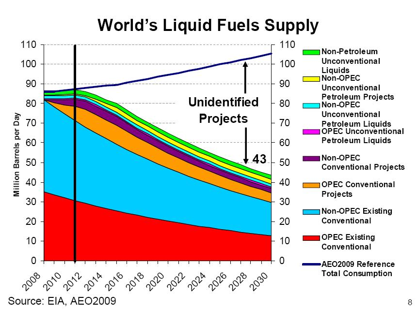 Brazil Natural Gas Consumption