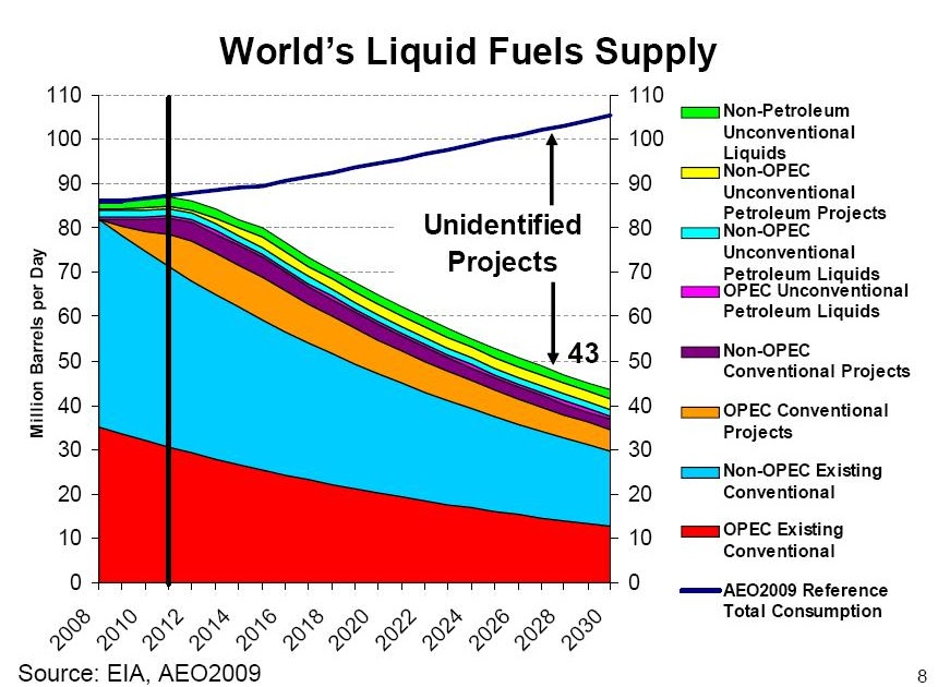 Capp Natural Gas Production Forecast