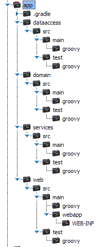 Gradle Goodness: A Groovy Multi-project with Gradle