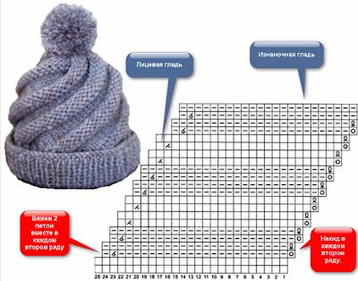 Вязаные шапки зима 2011.  Все модели вязаных.