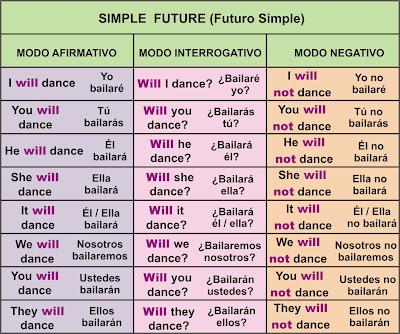 Futuro Simple Simple Future Aprender Inglés Fácil