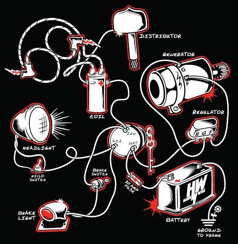 wiring ironhead bobber - sportster wiring diagram with generator