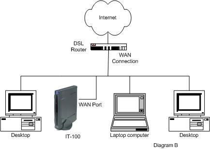 Jaringan LAN,MAN,WAN and Peralatan jaringan ~ Blog