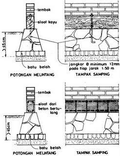 Image Result For Gambar Konstruksi Septic Tank