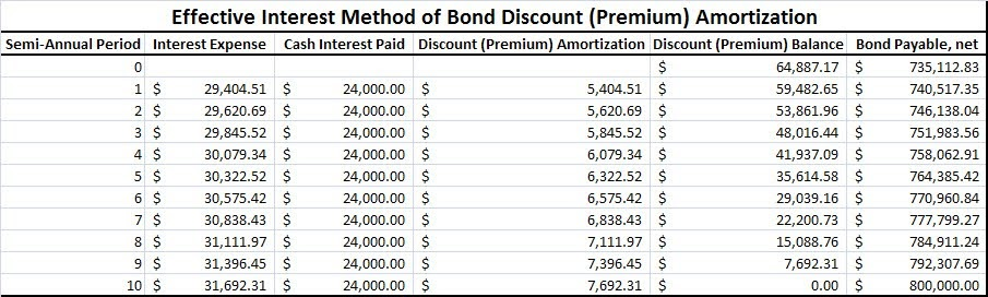 The Value at Risk Bond Pricing 101