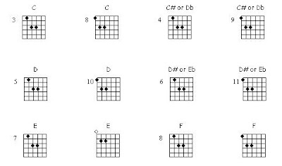 Guitar lessons notes and tabs: Power chords