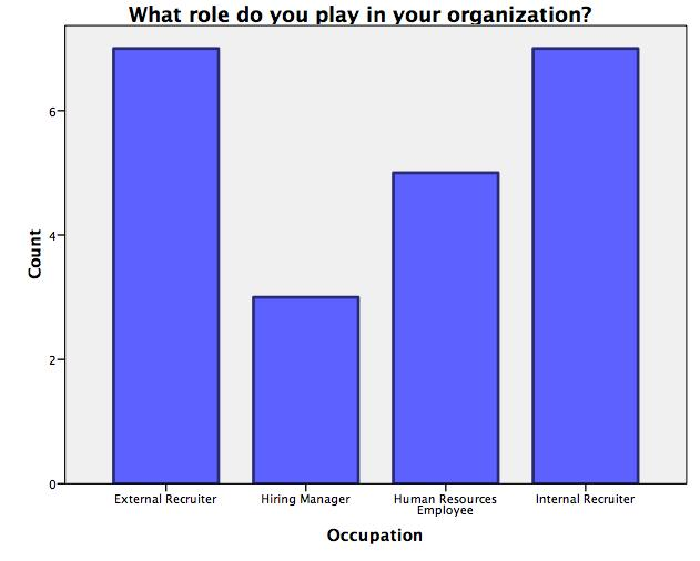 Perspectives of Industrial/Organizational Psychology: Survey
