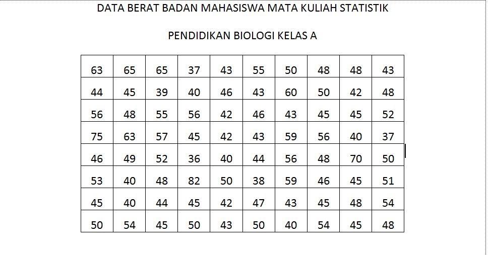 Laporan Data Berat Badan Anak Sekolah Dasar