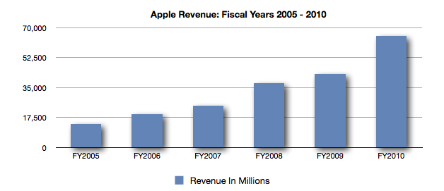 Apple Profits Benefit From 2015 Accounting Change