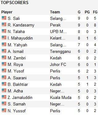 EPL Live Stream: Top 15 Goal Scorer TM Liga Super Malaysia (update