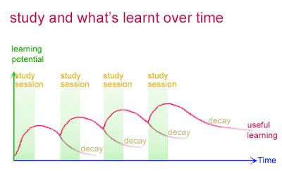 Graph of a series of study sessions with time