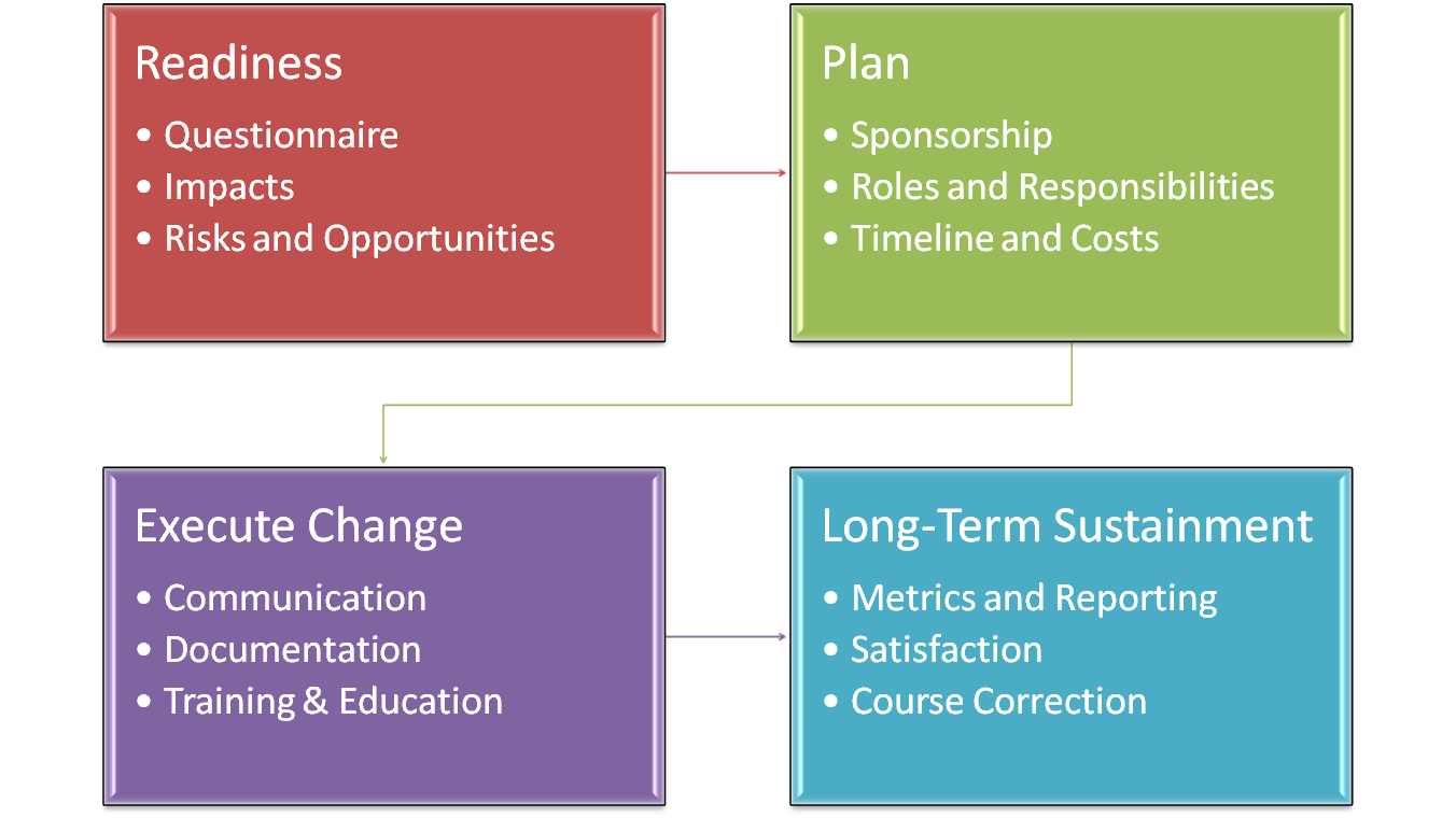 An Integral Approach to Project Management - PMHut ...