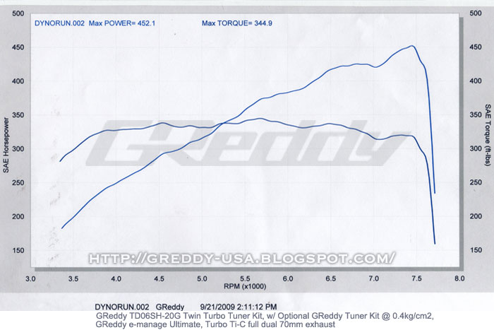 Greddy Twin Turbo for the VQ37HR - MyG37