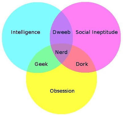 Geek, Dork,  Dweeb and Nerd